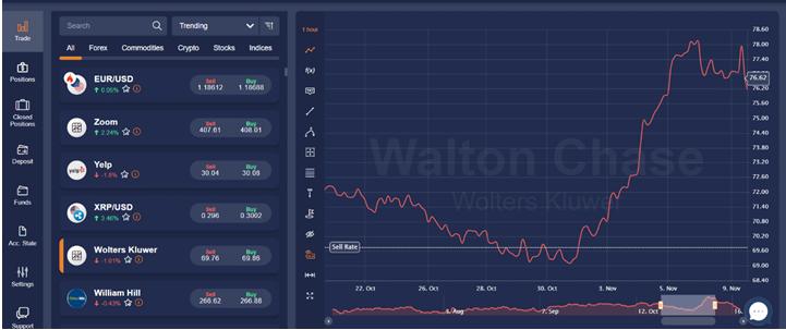 Trading Platform Execution – WaltonChase Detailed Review - thatviralfeedcdn