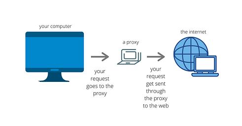 Use of browser proxy or mirror sites-thatviralfeedcdn